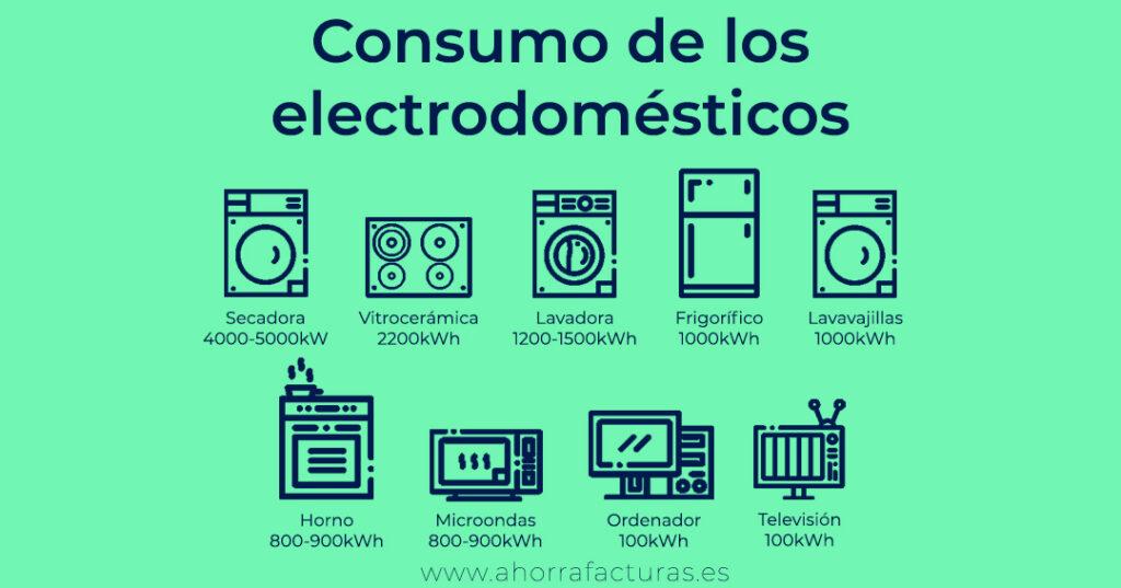 Consumo de electrodomésticos - Ahorra Facturas
